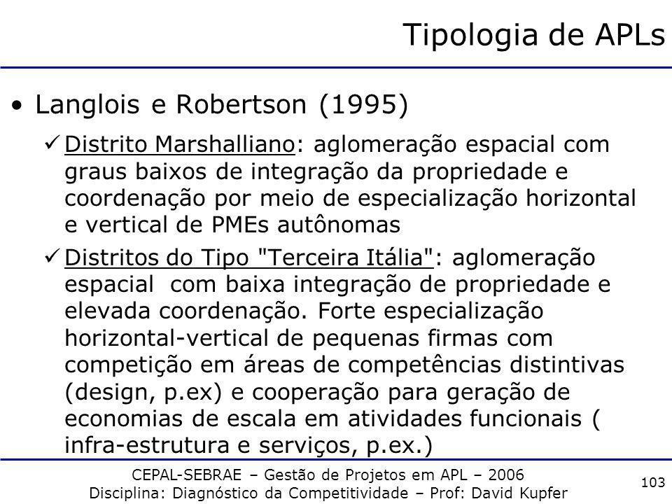 Tipologia de APLs Langlois e Robertson (1995)