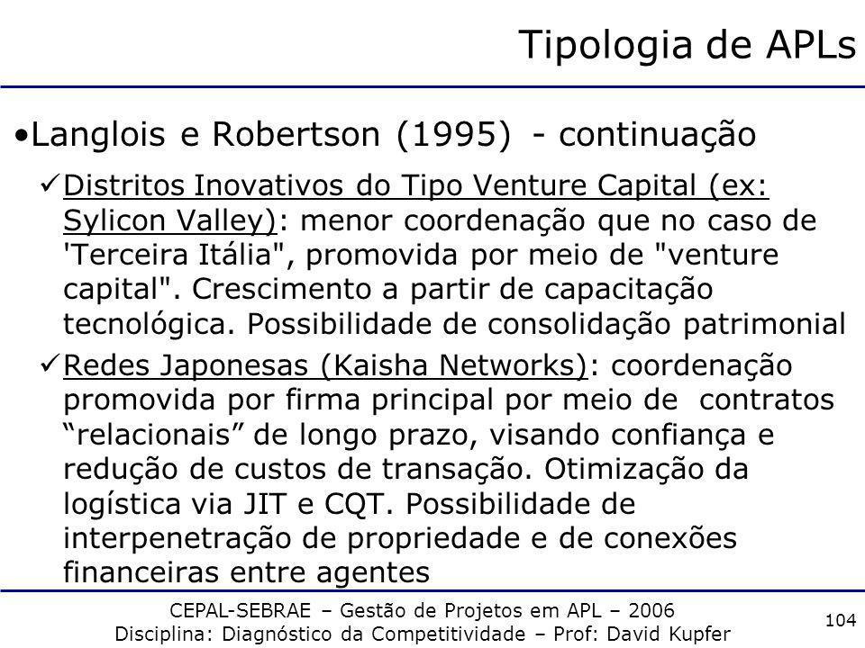 Tipologia de APLs Langlois e Robertson (1995) - continuação