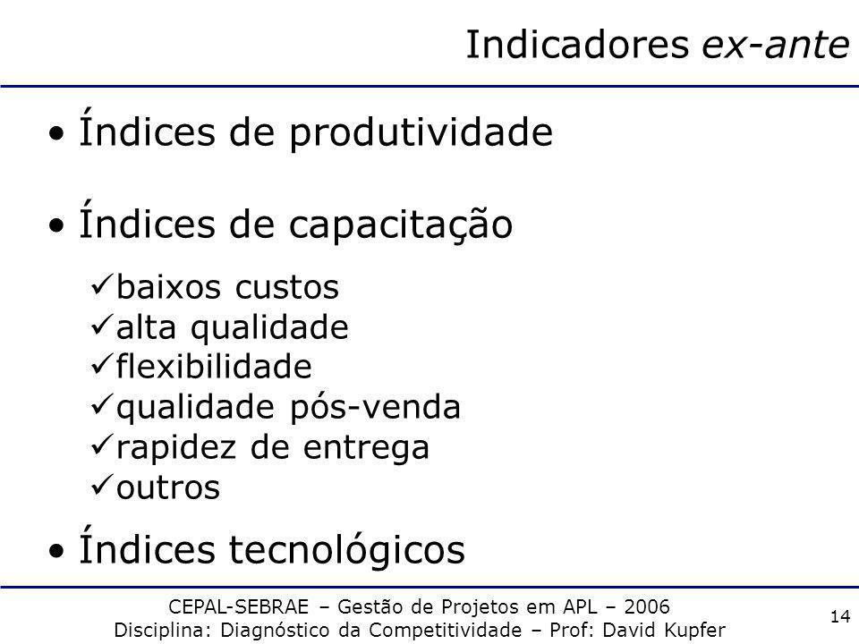 Índices de produtividade Índices de capacitação