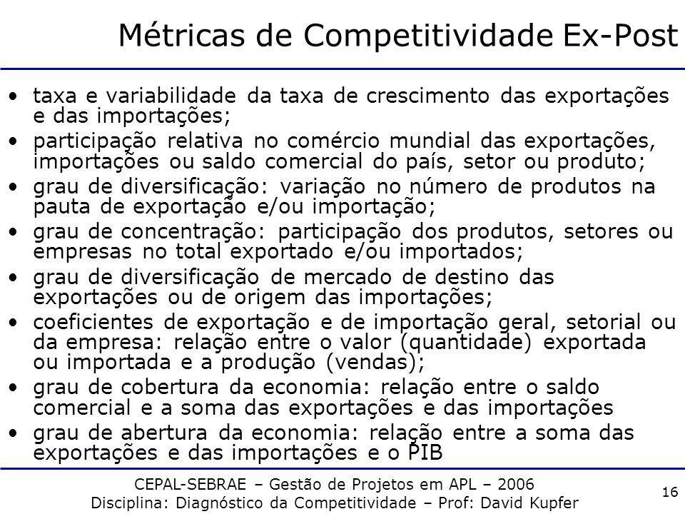 Métricas de Competitividade Ex-Post