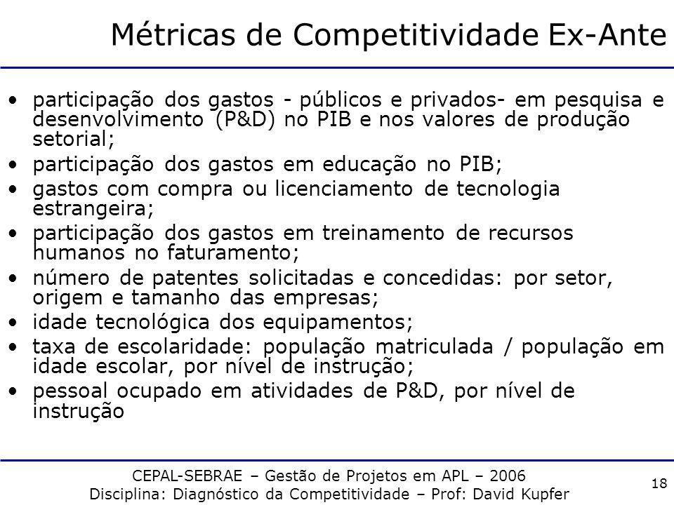 Métricas de Competitividade Ex-Ante