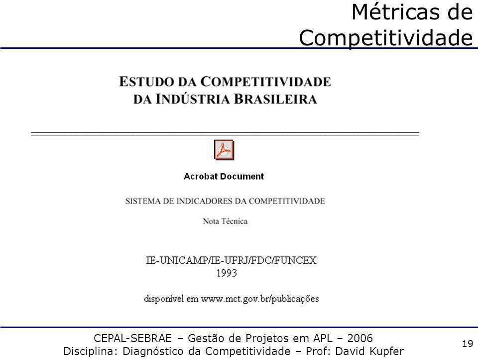 Métricas de Competitividade
