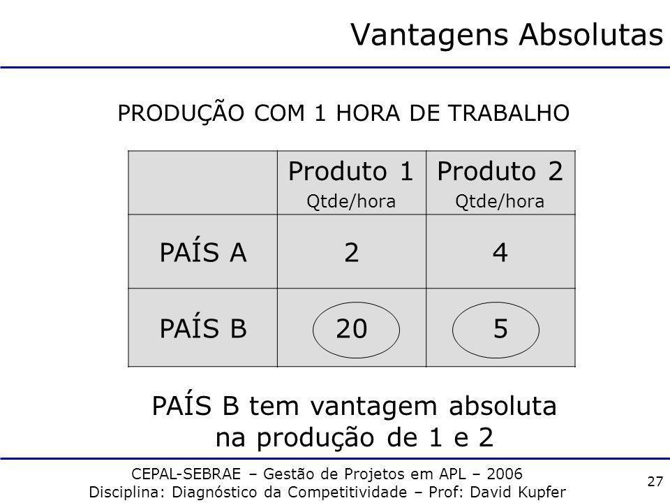Vantagens Absolutas Produto 1 Produto 2 PAÍS A 2 4 PAÍS B 20 5