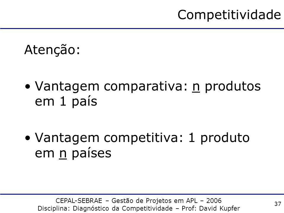Competitividade Atenção: Vantagem comparativa: n produtos em 1 país.