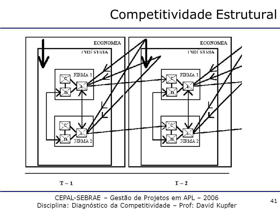 Competitividade Estrutural