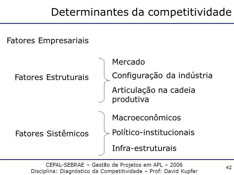 Determinantes da competitividade