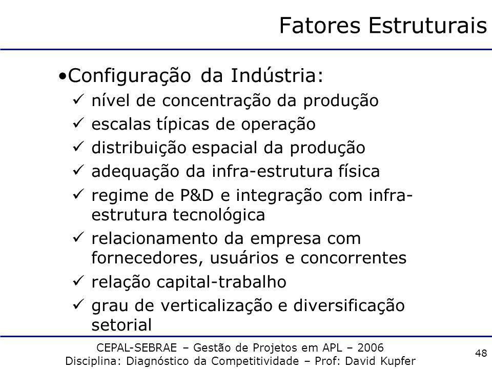 Fatores Estruturais Configuração da Indústria: