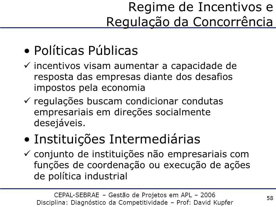 Regime de Incentivos e Regulação da Concorrência