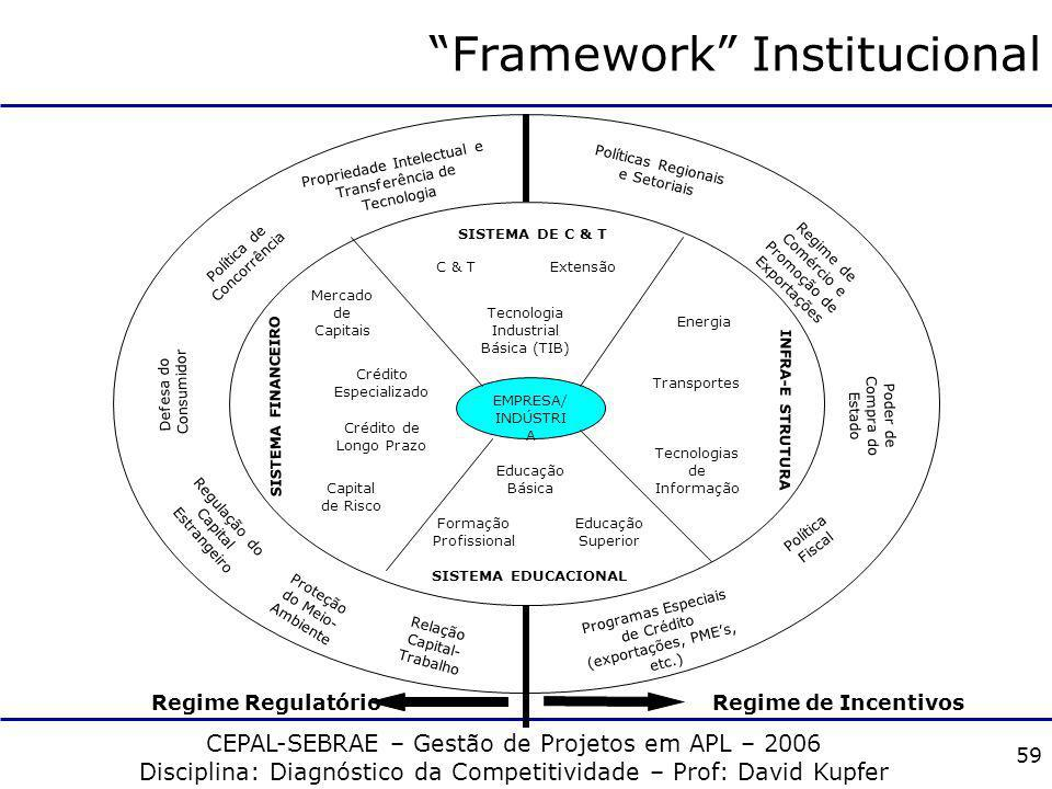 Framework Institucional