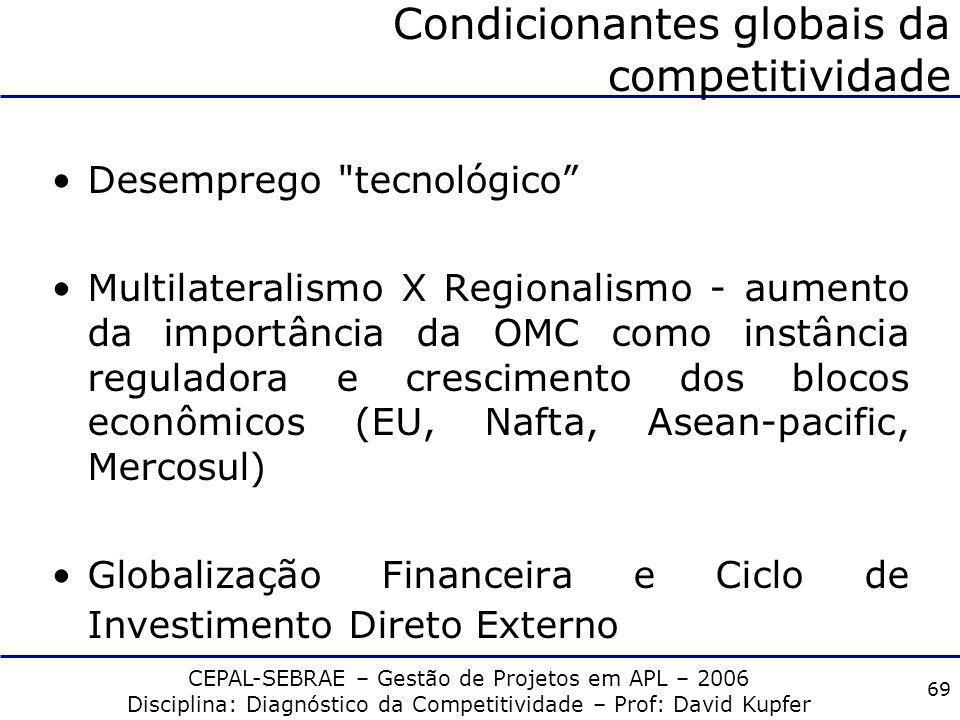 Condicionantes globais da competitividade