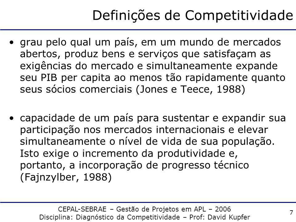 Definições de Competitividade