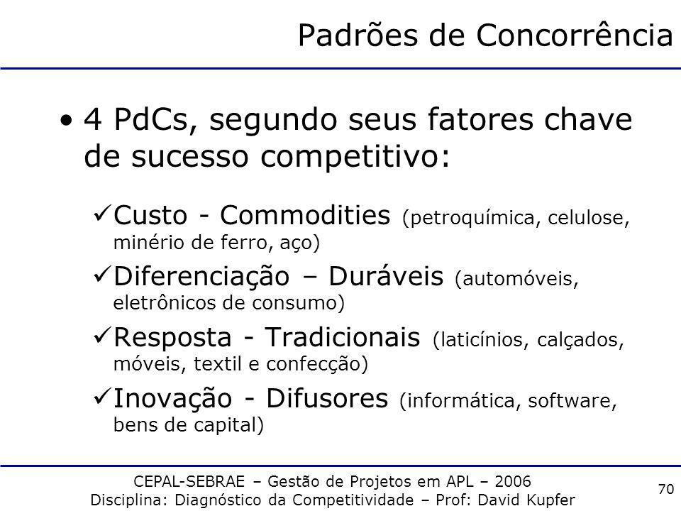 Padrões de Concorrência