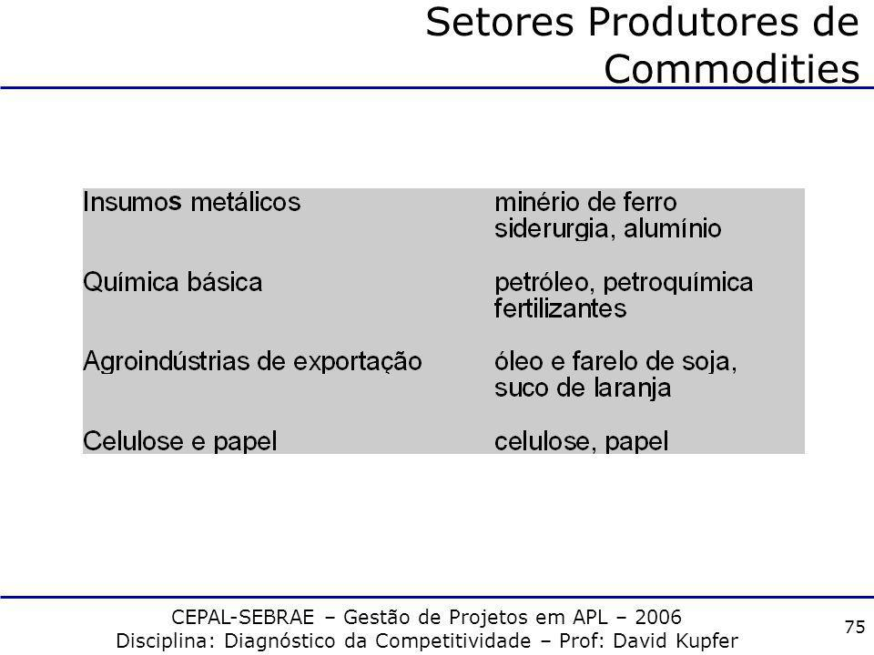 Setores Produtores de Commodities