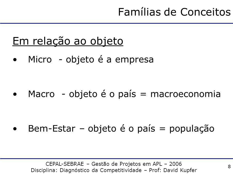 Famílias de Conceitos Em relação ao objeto Micro - objeto é a empresa