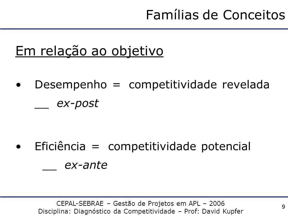 Famílias de Conceitos Em relação ao objetivo
