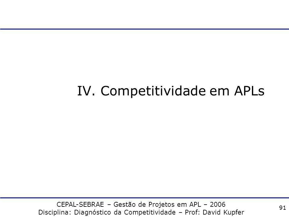 IV. Competitividade em APLs