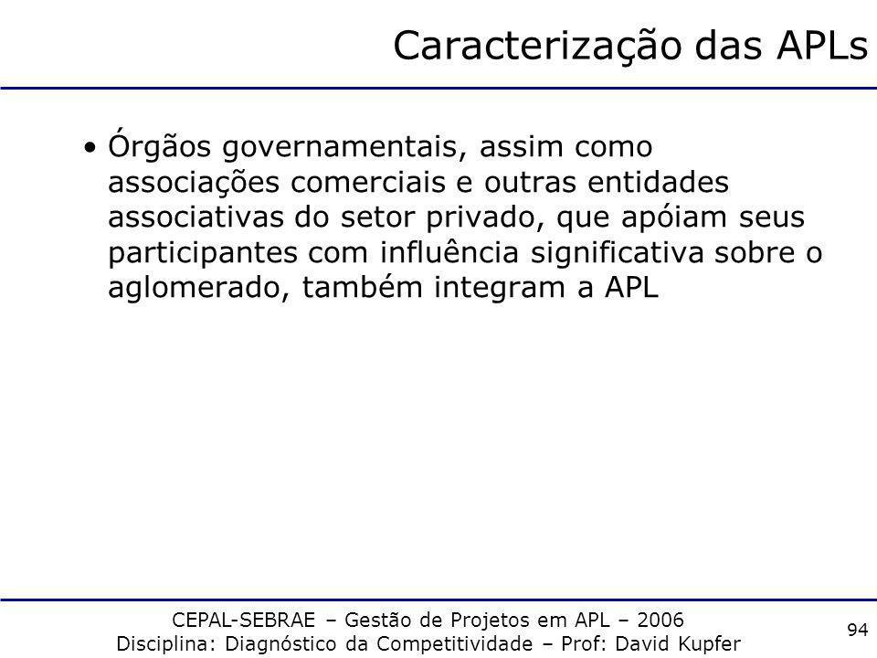 Caracterização das APLs