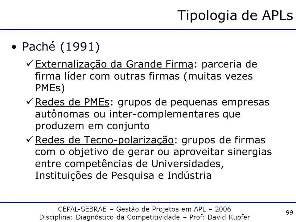 Tipologia de APLs Paché (1991)