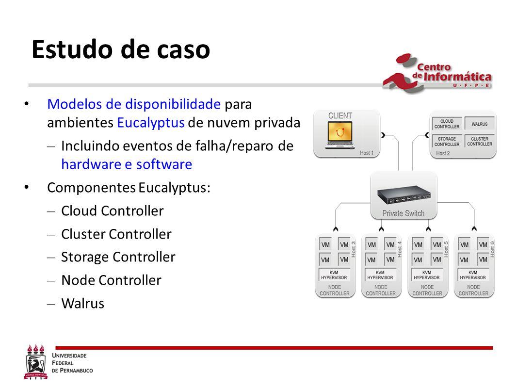 Estudo de casoModelos de disponibilidade para ambientes Eucalyptus de nuvem privada. Incluindo eventos de falha/reparo de hardware e software.