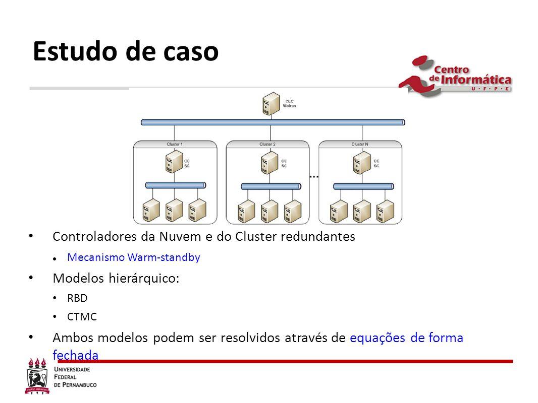 Estudo de caso Controladores da Nuvem e do Cluster redundantes