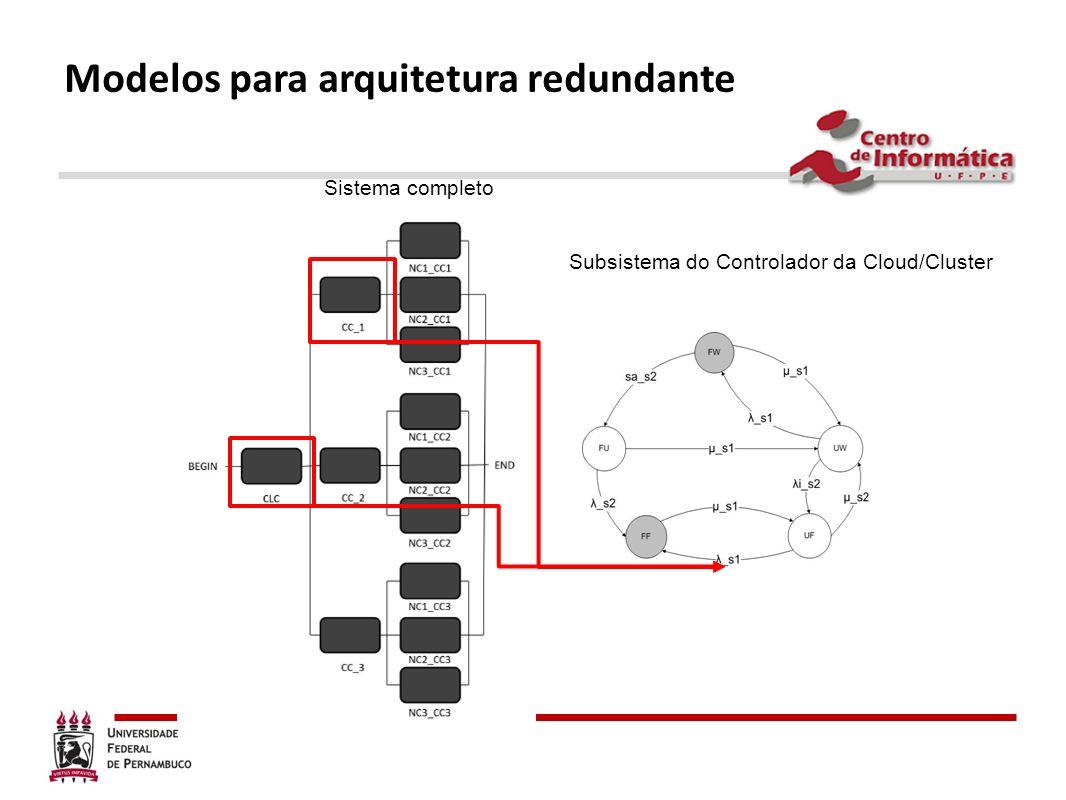 Modelos para arquitetura redundante
