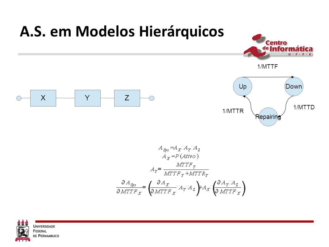 A.S. em Modelos Hierárquicos