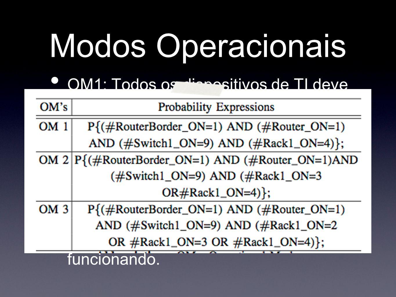 Modos Operacionais OM1: Todos os dispositivos de TI deve estar funcionando.