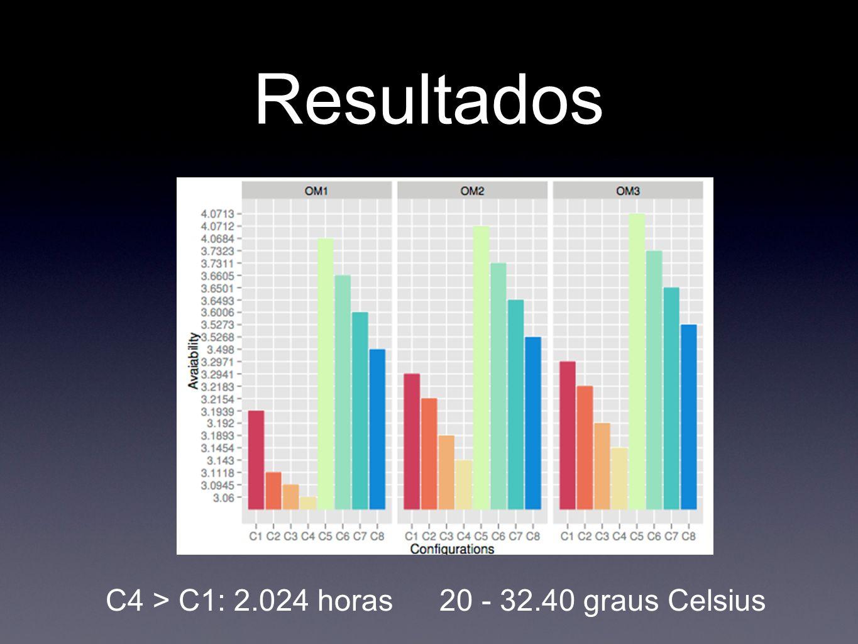 Resultados C4 > C1: 2.024 horas 20 - 32.40 graus Celsius