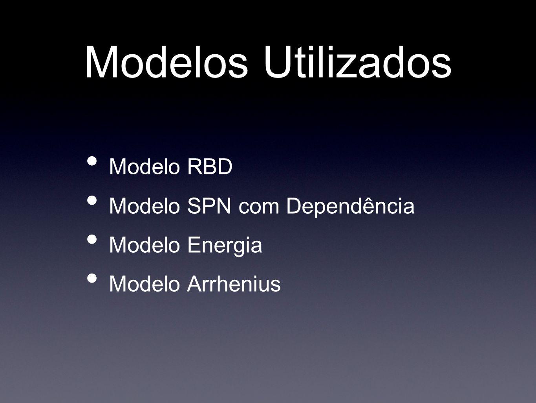 Modelos Utilizados Modelo RBD Modelo SPN com Dependência