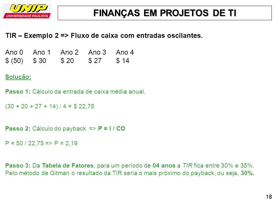 TIR – Exemplo 2 => Fluxo de caixa com entradas oscilantes.
