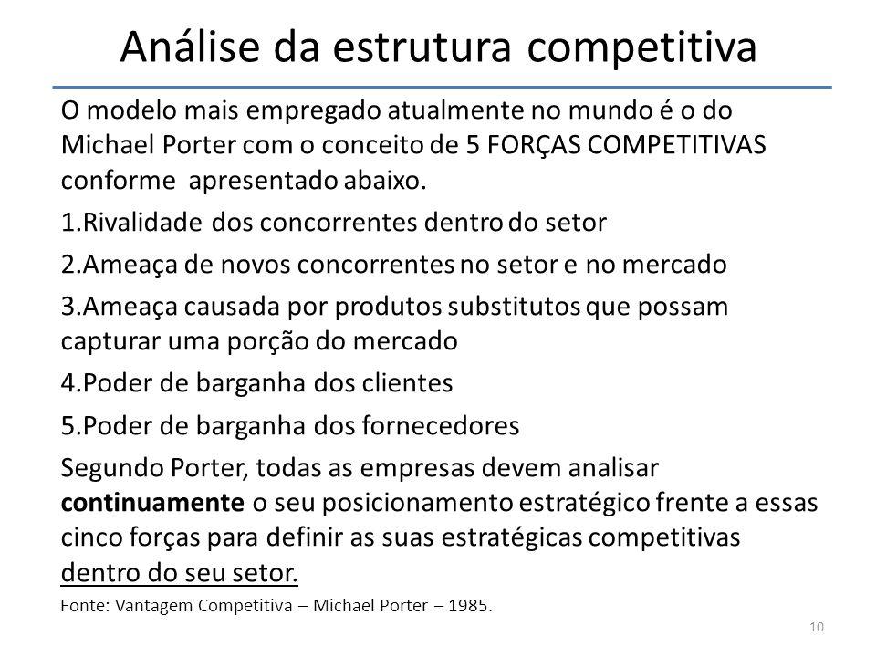 Análise da estrutura competitiva