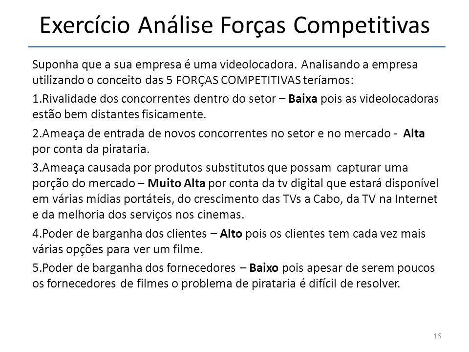 Exercício Análise Forças Competitivas