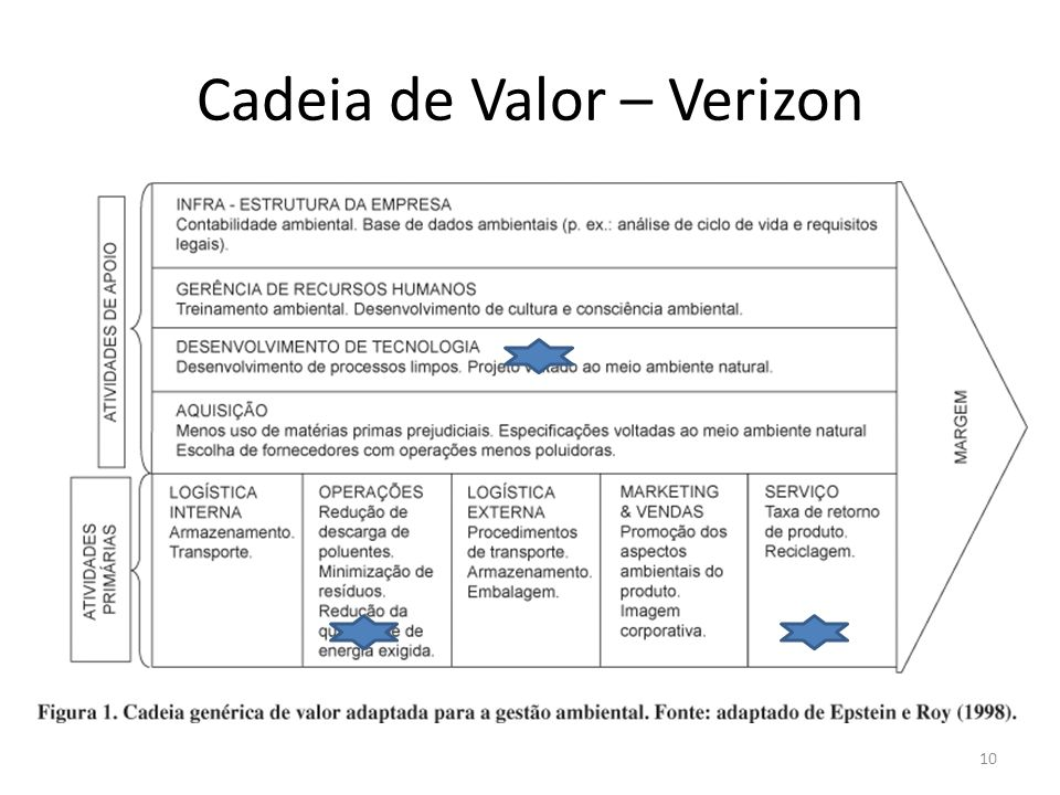 Cadeia de Valor – Verizon