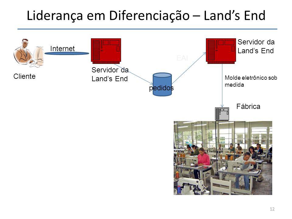 Liderança em Diferenciação – Land's End