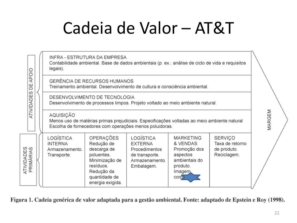 Cadeia de Valor – AT&T