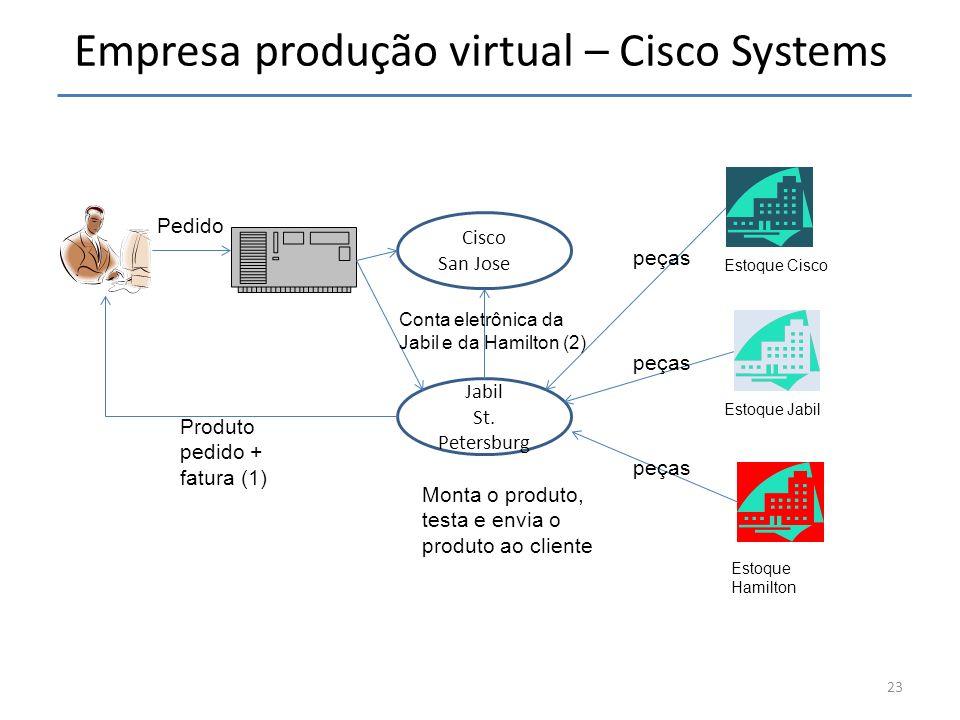 Empresa produção virtual – Cisco Systems