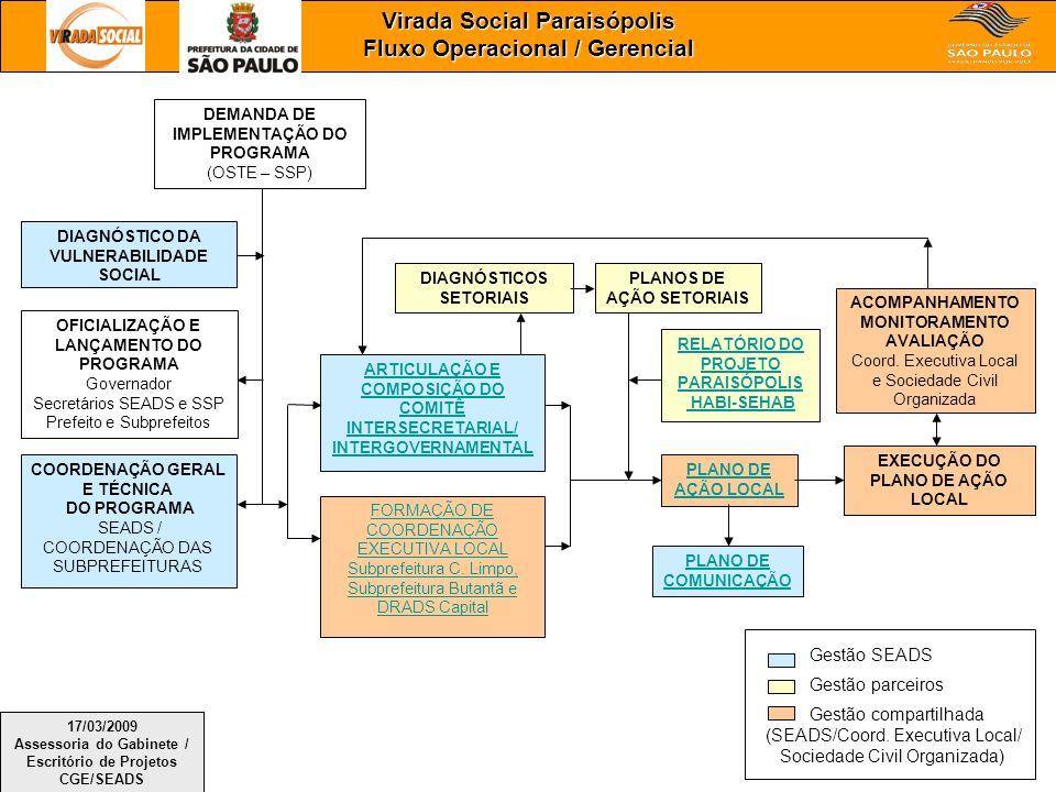 Virada Social Paraisópolis Fluxo Operacional / Gerencial