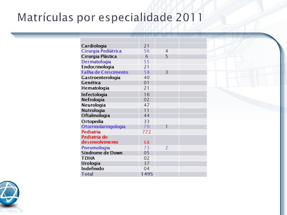 Matrículas por especialidade 2011