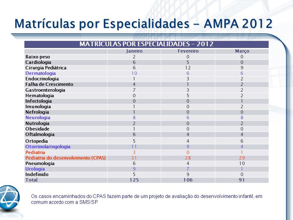 MATRÍCULAS POR ESPECIALIDADES - 2012