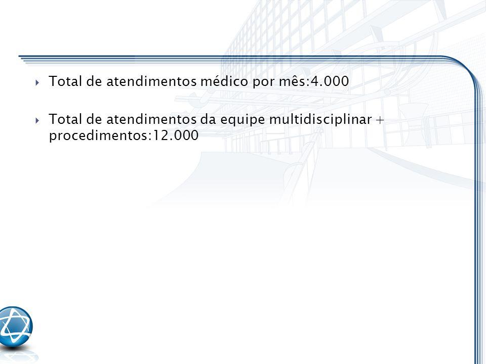 Total de atendimentos médico por mês:4.000