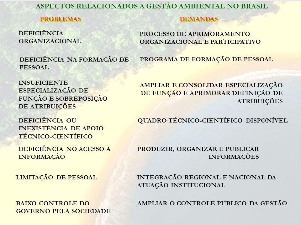 ASPECTOS RELACIONADOS A GESTÃO AMBIENTAL NO BRASIL