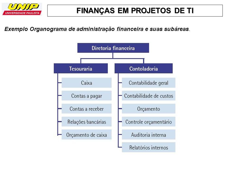 Exemplo Organograma de administração financeira e suas subáreas.