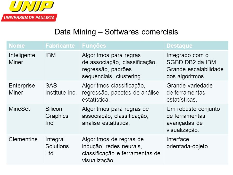 Data Mining – Softwares comerciais