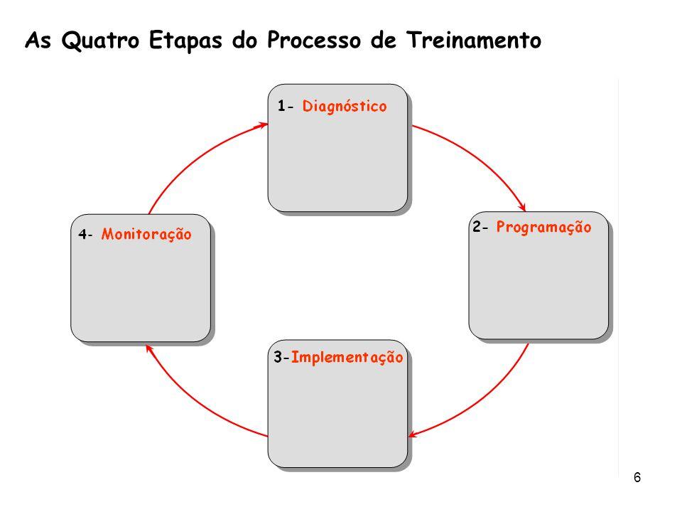 As+Quatro+Etapas+do+Processo+de+Treinamento.jpg