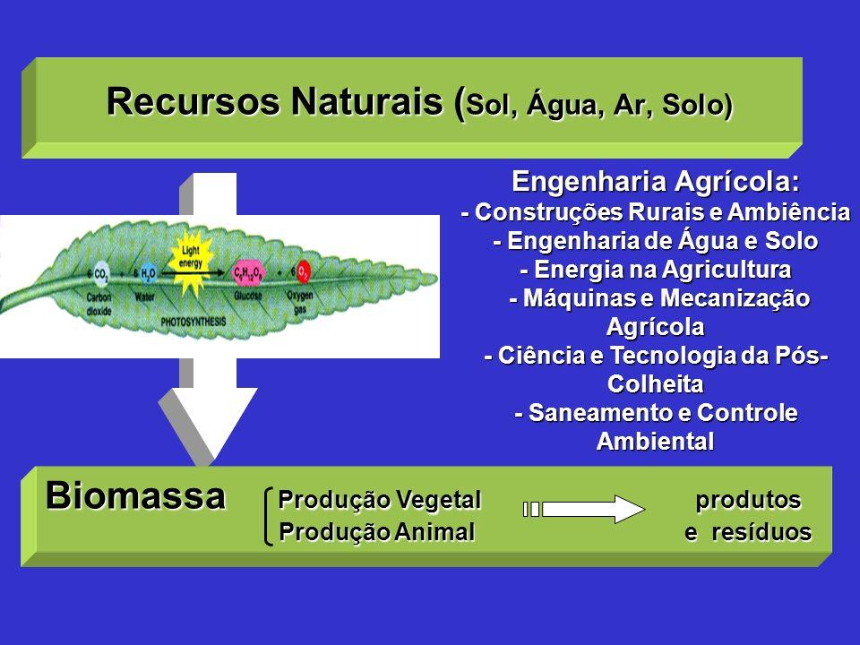 Recursos Naturais (Sol, Água, Ar, Solo)