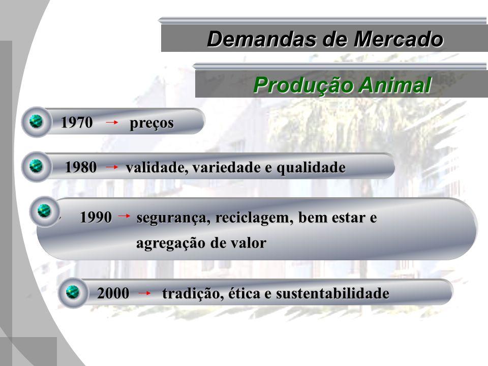 Demandas de Mercado Produção Animal