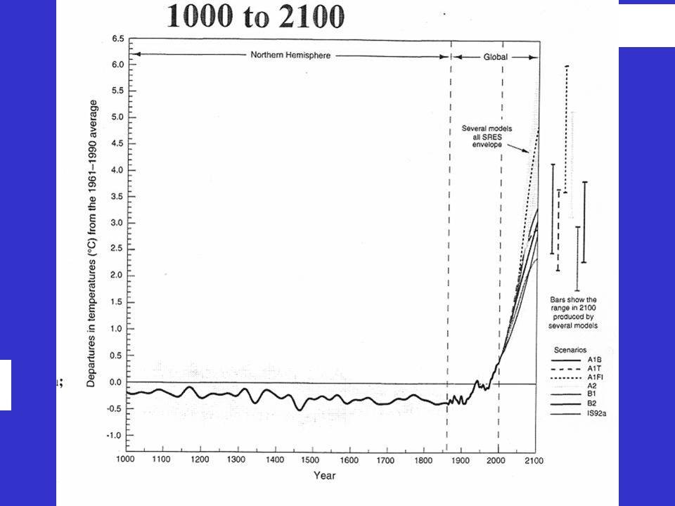 Variações de temperatura na superfície da Terra: 1000 a 2100