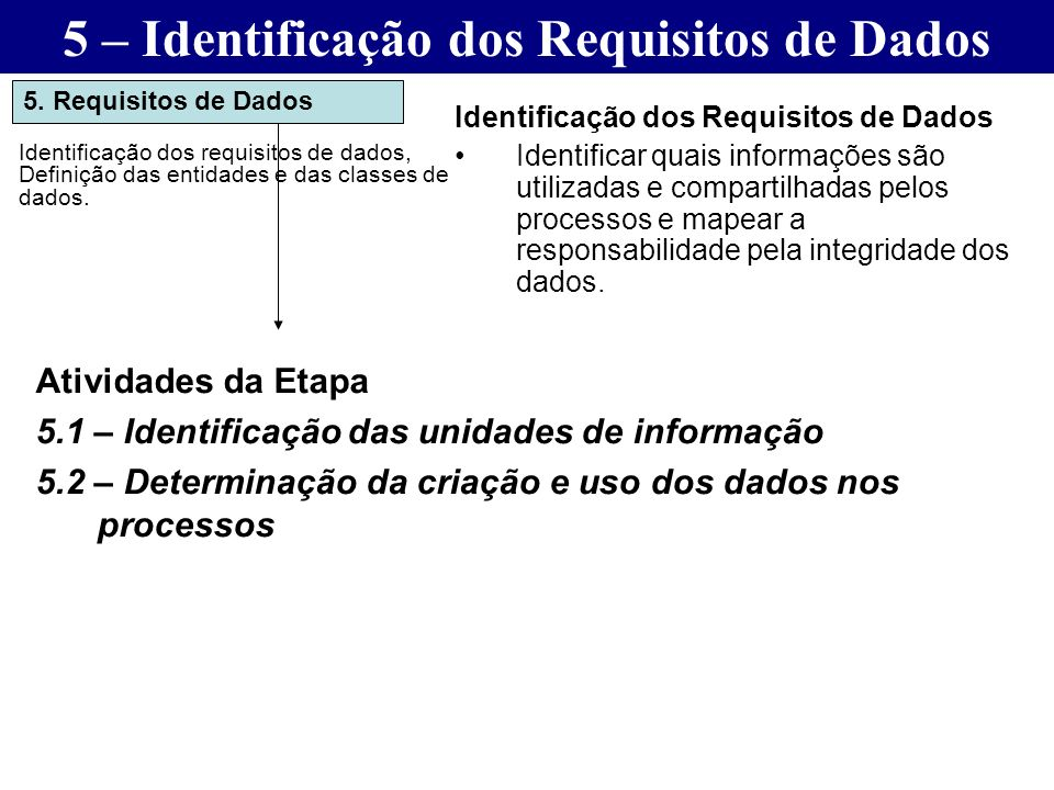 5 – Identificação dos Requisitos de Dados