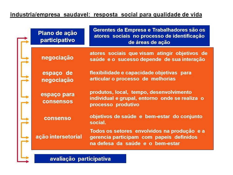 Plano de ação participativo avaliação participativa
