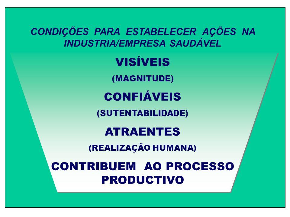 CONDIÇÕES PARA ESTABELECER AÇÕES NA INDUSTRIA/EMPRESA SAUDÁVEL